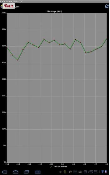 Tela com os gráficos dos hosts no iVmware