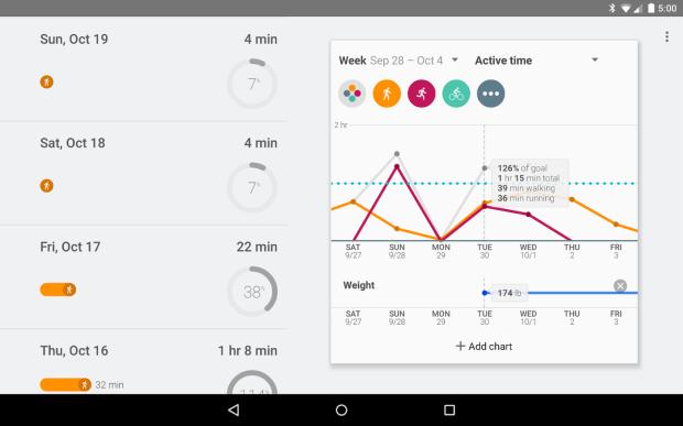 Gráficos das atividades no Google Fit